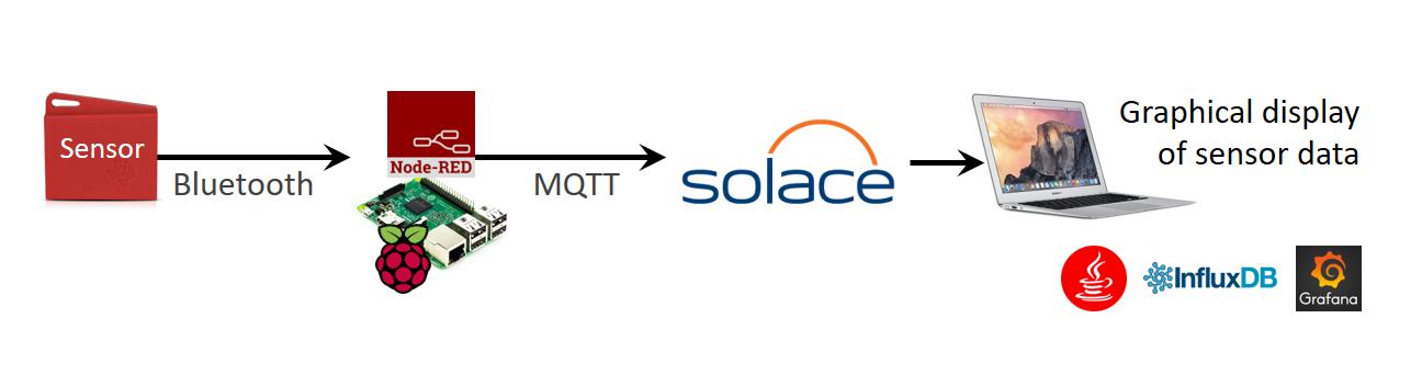 sap-teched-demo-architecture