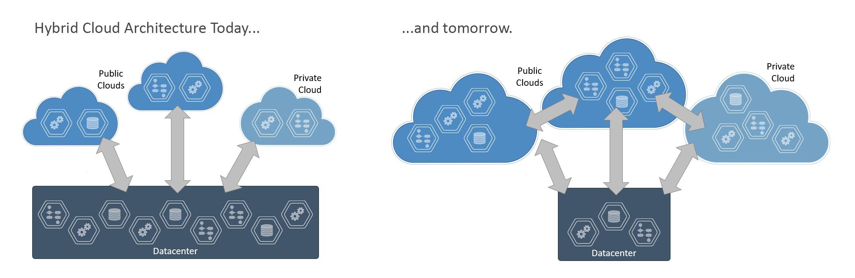 hybrid-cloud-today-tomorrow
