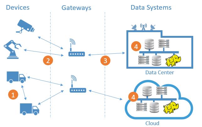 iot-protocols-diagram