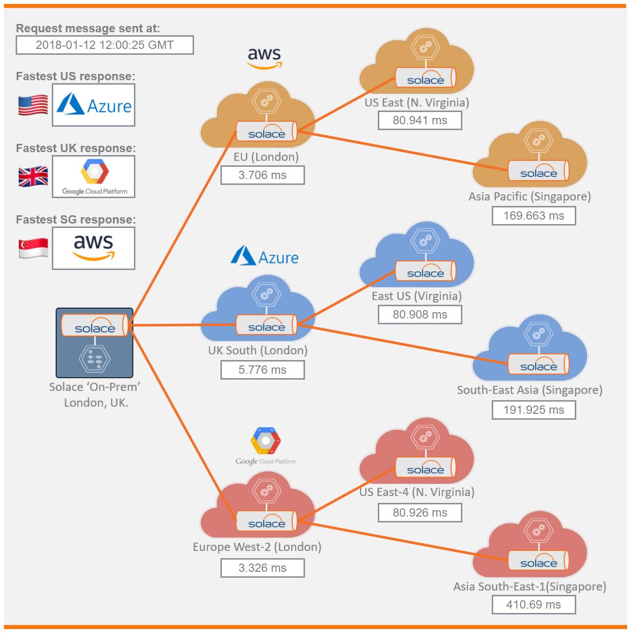 Cloud Arbitrage: Measuring AWS vs  Azure vs  Google   Solace