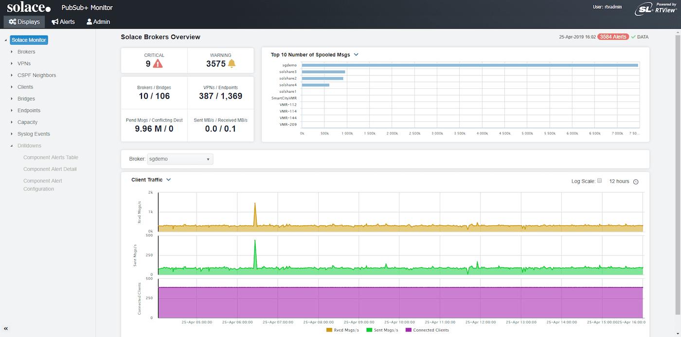 A screenshot from the PubSub+ Monitor dashboard