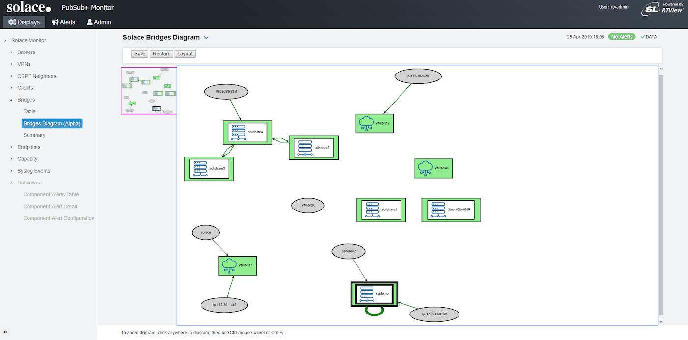 Solace PubSub+ Monitor visual view
