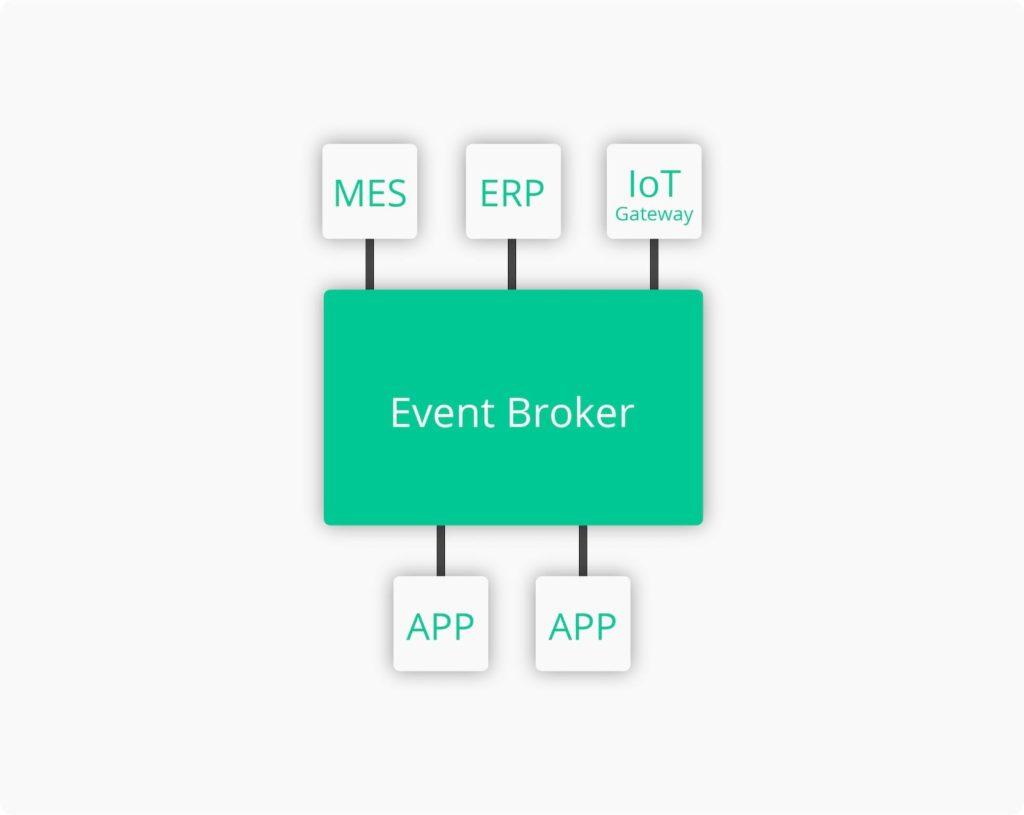 Event Broker in Event-Driven Architecture