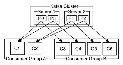 kafka order and filtering