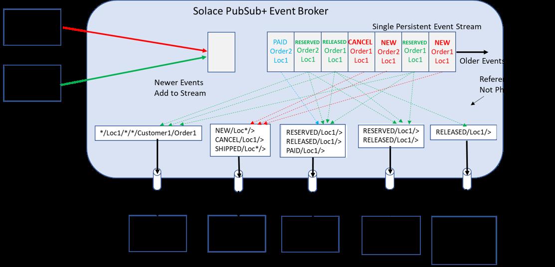 PubSub+ Event Broker Order and Filtering