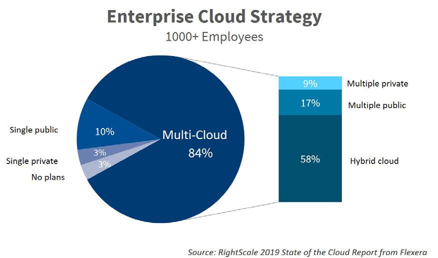 enterprise architecture cloud strategy