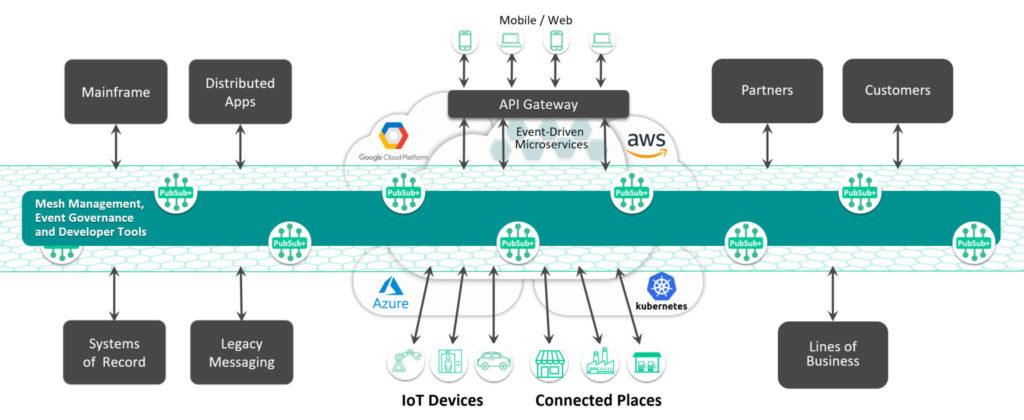 iiot and industry 4.0 event mesh