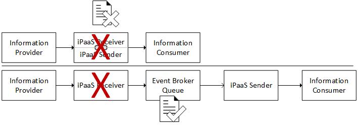 iPaaS event broker