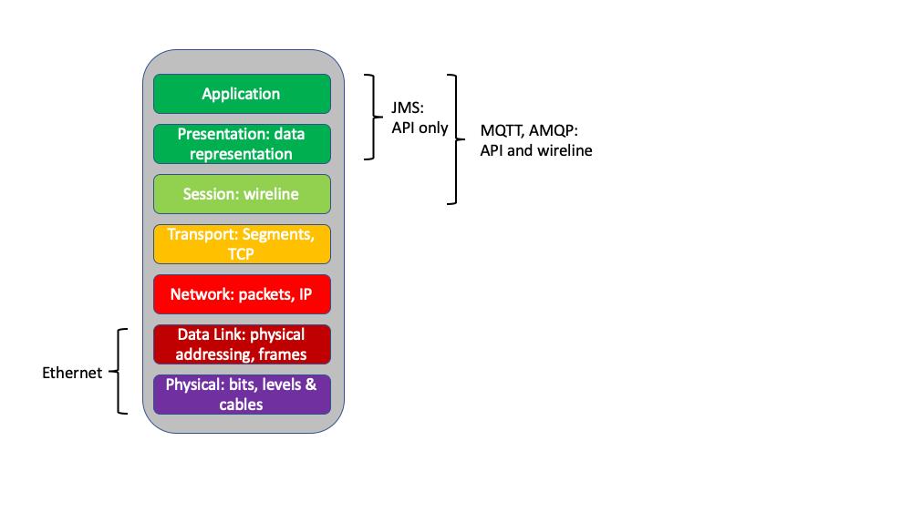 solace's messaging APIs